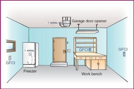 toma-corriente-GFCI-en-garaje